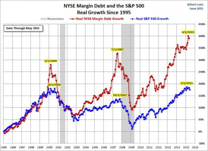 NYSE-margin-debt-SPX-growth-since-1995