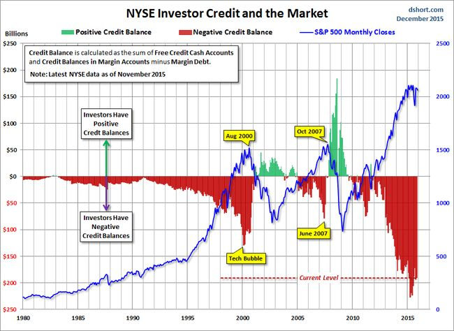 NYSE-investor-credit-SPX-since-1980